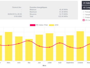 Fiche CEE sur les indicateurs de performance énergétique